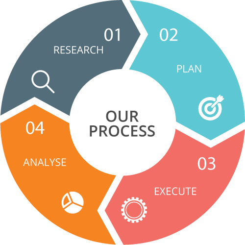 our-process